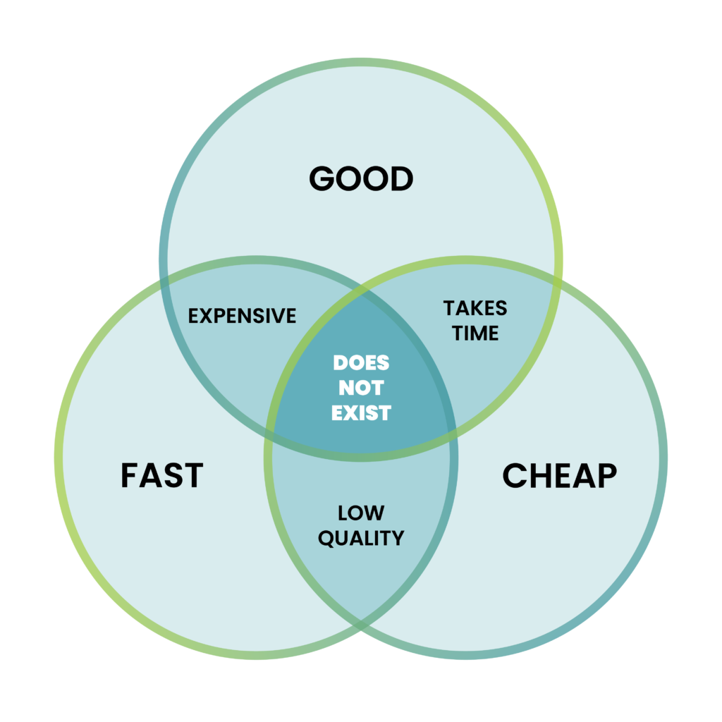 Venn diagram with 3 overlapping circles, one on top and two side by side under the top one. The 3 circles say GOOD, FAST and CHEAP. Where GOOD and FAST overlap, it says EXPENSIVE. Where GOOD and CHEAP overlap, it says TAKES TIME. Where FAST and CHEAP overlap, it says LOW QUALITY. Where all 3 circles overlap in the middle, it says DOES NOT EXIST. This is to illustrate that in projects, you cannot get something that is cheap, good (quality) and done fast. You can only choose two of the three.